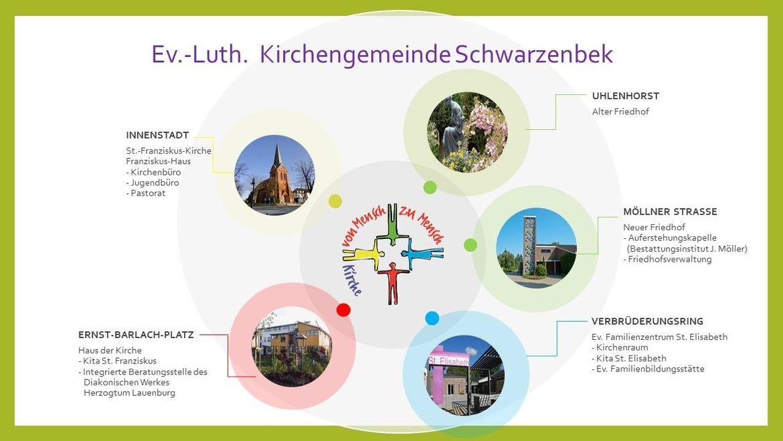 Organigramm der Kirchengemeinde Schwarzenbek - Copyright: KG Schwarzenbek
